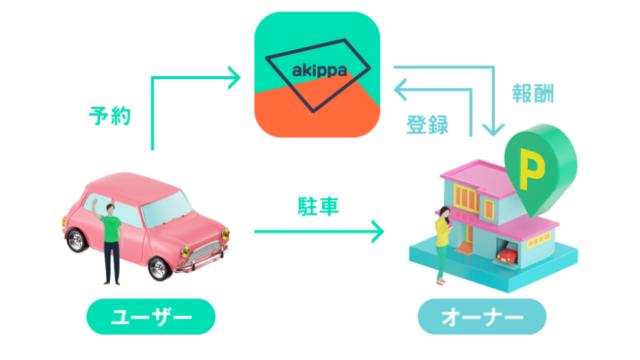 akippa仕組み